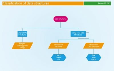 What are data structures?